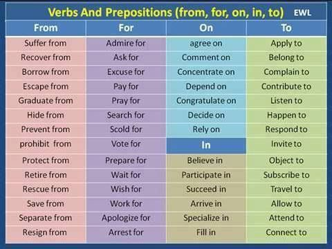 Verbs with Preposition FROM, FOR, ON, IN, TO
