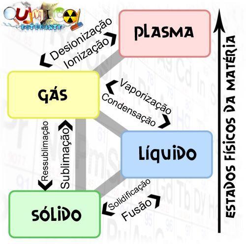 Químico Estudante: Estados Físicos da Matéria