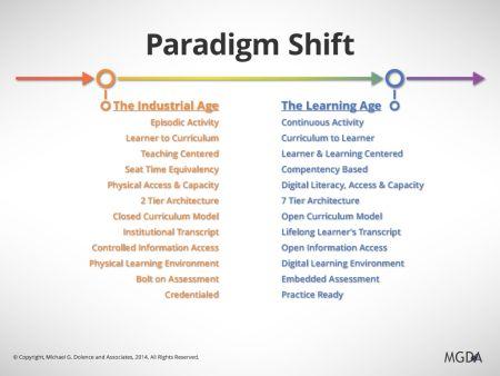 Paradigm-Shift(2)