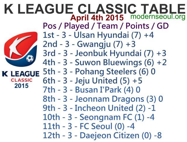 K League Classic 2015 League Table April 4th
