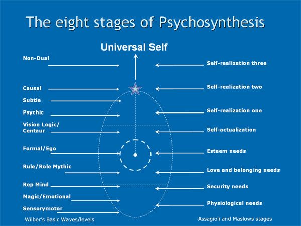 The Use of Mental Imagery in Psychosynthesis