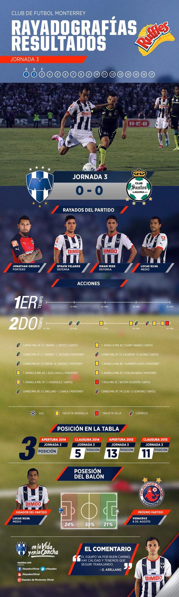 La #Rayadografía previa al partido del Club de Futbol Monterrey vs. Santos en la LIGA Bancomer MX es presentada por Ruffles MX. #VamosRayados.