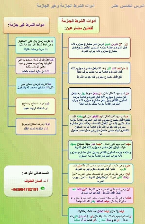Pin By سنا الحمداني On النحو Arabic Language Islam Facts Arabic Langauge