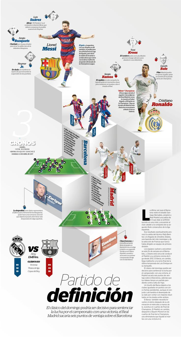 Partido de definición   El Clásico, Real Madrid VS Barcelona