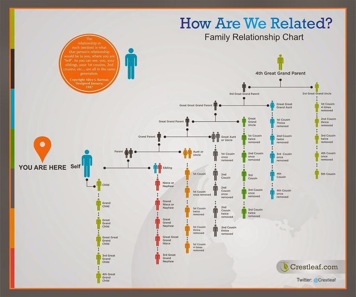 """Genea-Musings: Crestleaf Publishes """"How Are We Related?"""" Family Relationship Chart"""