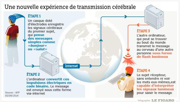 transmission cérébrale - À chaque bit reçu, nous envoyons une onde électromagnétique à l'arrière du crâne du récepteur, au niveau du cortex visuel, à l'aide de notre robot de stimulation magnétique transcranienne