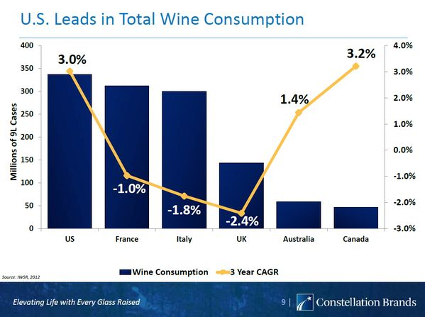 il consumo di vino, status e trend