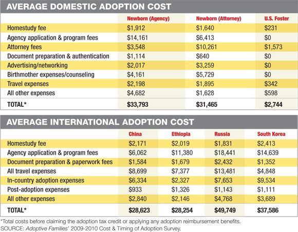 Latest Adoption Cost and Wait Time Data | Adoption Information from Adoptive Families Magazine: Domestic, International, Foster and Embryo A...
