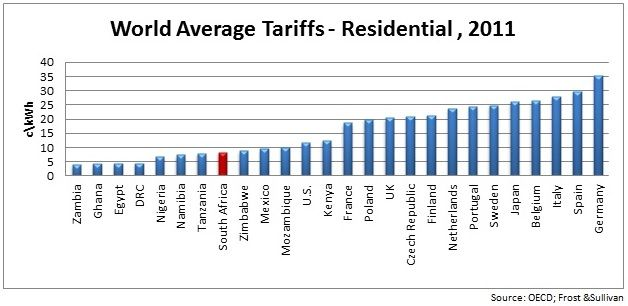 World Average tariffs
