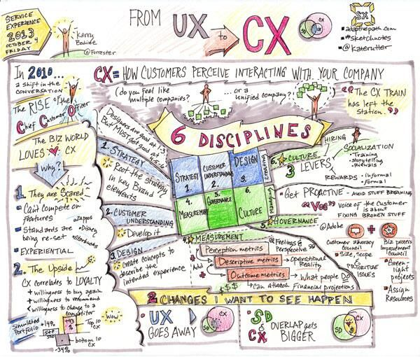 @Kate Mazur Rutter: The #sketchnotes for From #UX to #CX with @Kerry Aar Bodine