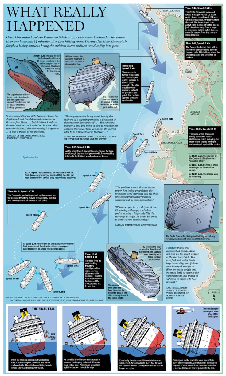 Costa Concordia captain Francesco Schettino fought to bring his $590-million ship safely into port for more than an hour after the cruise liner struck