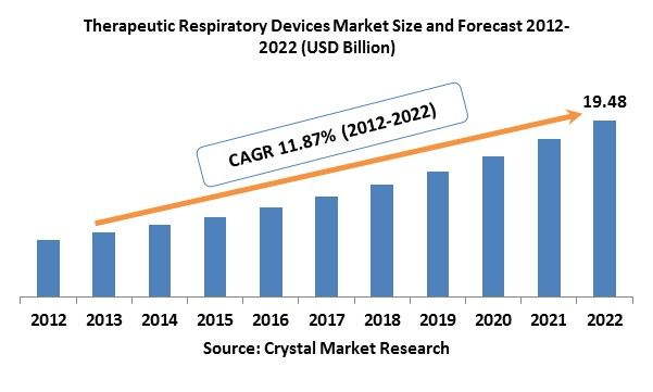 In 2012, the global therapeutic respiratory devices market was evaluated around USD 6.35 billion and is expected to reach approximately USD 19.48 billion by 2022 while registering itself at a compound annual growth rate (CAGR) of 11.87% over the forecast period.
