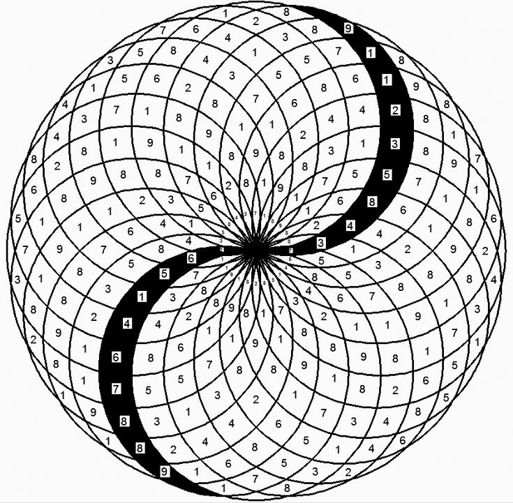 All about Phi..... - Vortex Based Math