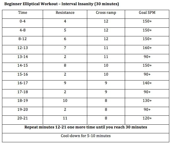 elliptical workout for beginners it-s-time-for-a-change
