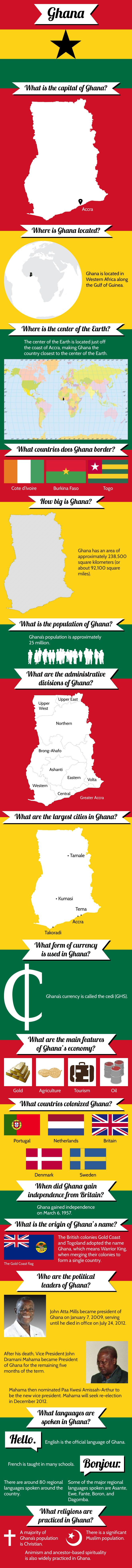 Infographic of  #Ghana Fast Facts 	http://www.mapsofworld.com/pages/fast-facts/infographic-of-ghana-fast-facts/
