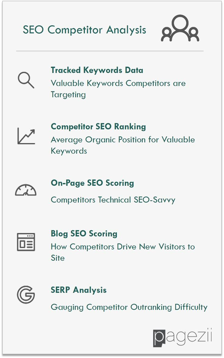 Template including keyword tracking, SEO scoring, and SERP Analysis