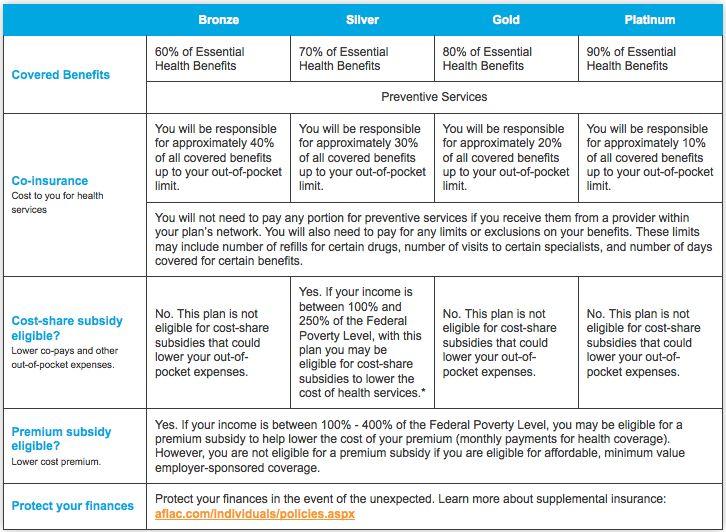 Best 25+ Health insurance comparison ideas on Pinterest Health - aflac claim form