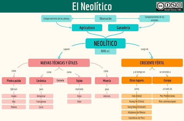 Esquemas y mapas conceptuales de Historia: El Neolítico