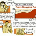 What it means to be poor in America
