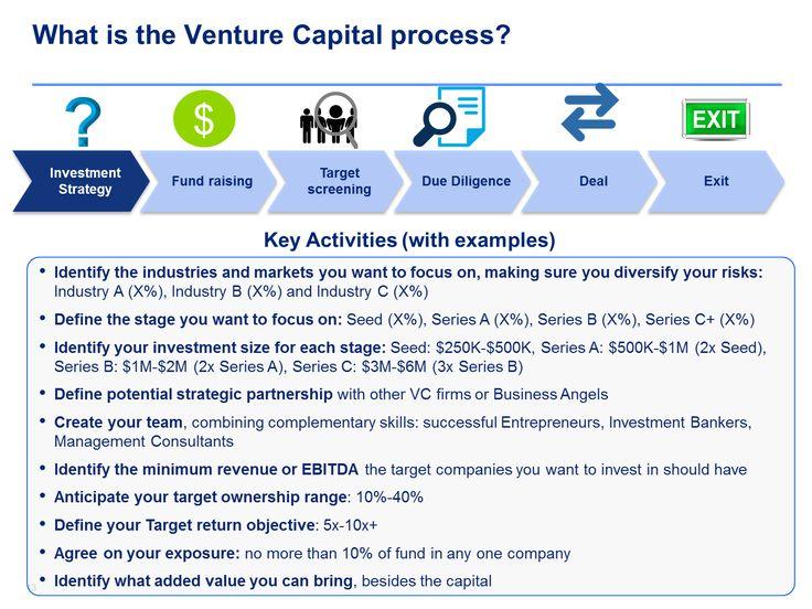 Venture capital training program Business plan template