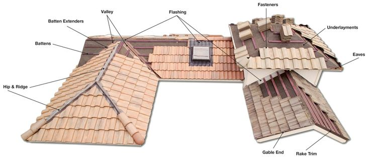 Roofing Components – Roofing – Boral USA #tecta #roofing http://ghana.nef2.com/roofing-components-roofing-boral-usa-tecta-roofing/  # Roofing Components How a roof is installed is just as important as what it s made of. Integrated roofing components, a higher standard of roof installation. Browse Roofing Components The first line of defense against the elements, underlayments play a critical role by providing a secondary level of waterproofing protection directly on top of the wood roof…