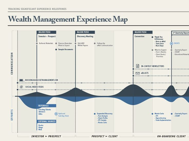 Experience Map/Timeline