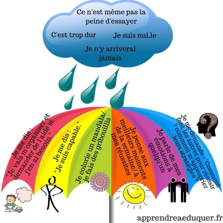 Le parapluie des pensées : un outil pour apprivoiser les pensées négatives et les contrer (7 ans et +)