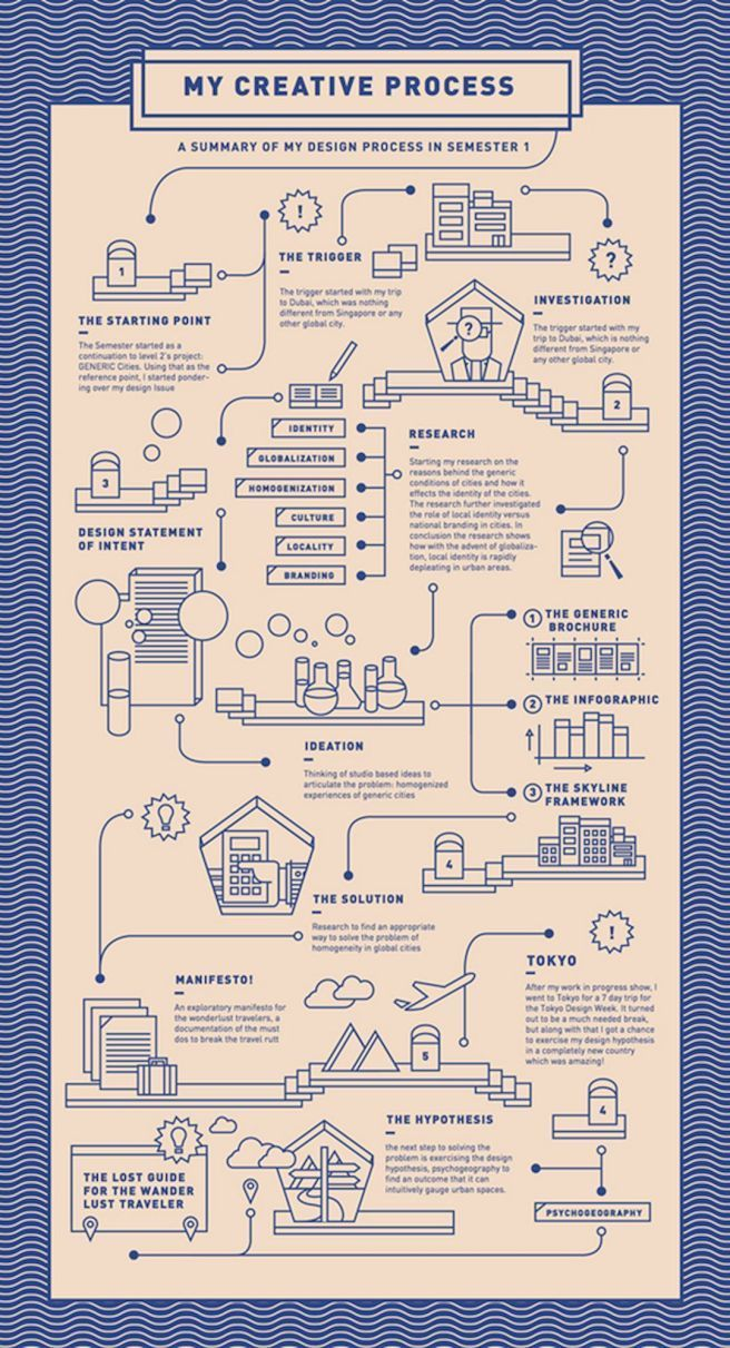 45 Gorgeous Infographic Designs The same is true for infographics. It is a well-…