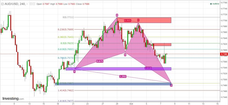 """Harmonic & SnD: Trade Dolar di AUD/USD EUR/USD & GBP/USD  Forex analysis title translation for today;  """"Harmonic & SnD: Trade Dolar di AUD/USD EUR/USD & GBP/USD"""" http://bit.ly/2dWsdIx You could translate it to know in-depth analysis share it see and create the levels of supply - demand based on rectangle shape on the charts and follow the author to receive new update SnD directly. """"A simple price action in the lowest time frame breakout & pullback on a certain level of supply & demand""""…"""