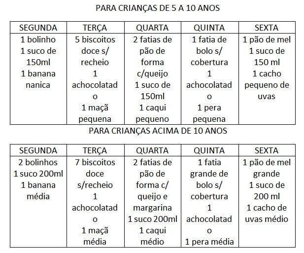 São Paulo, 13 de Novembro de 2012.  www.osclubinhos.com.br    A maioria das crianças em idade escolar levam para escola o lanche diariamente...
