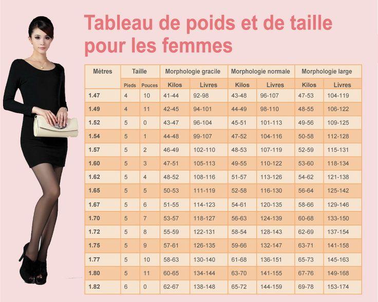Découvrez le tableau du poids idéal pour les femmes selon leur morphologie et leur taille, ainsi que la méthode de calcul du poids idéal...