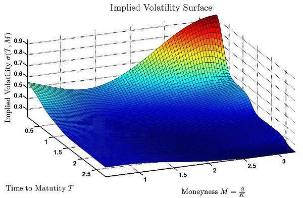Implied Volatility | implied volatility