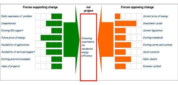 Force Field Analysis Analysis Checklist Template
