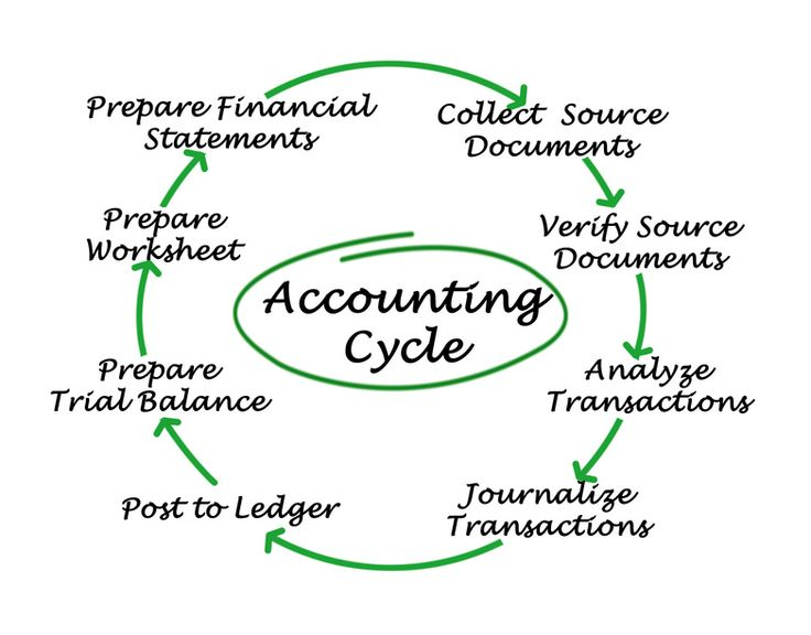 Best  Fund Accounting Ideas On   Small Business Tax