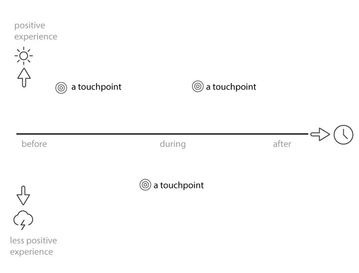 User experience map template