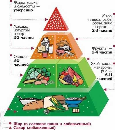 план правильного питания на неделю