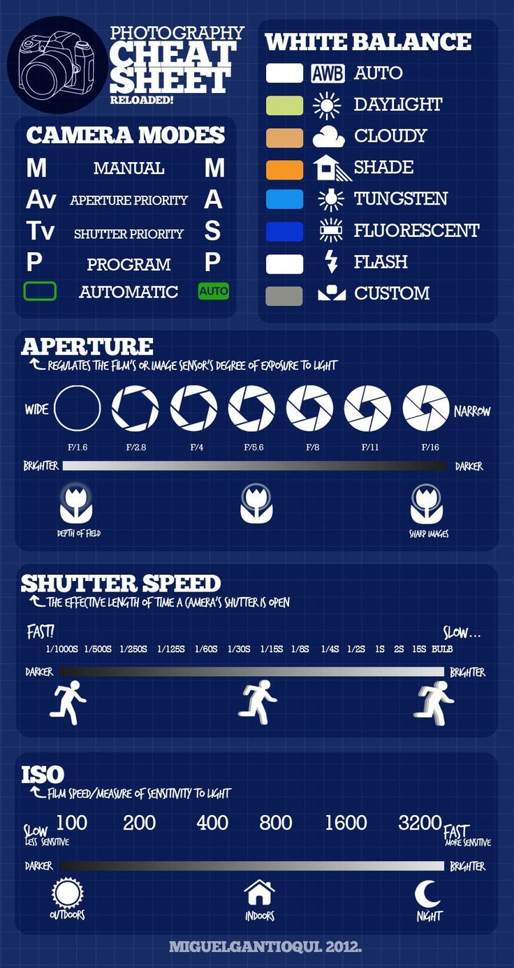 Photography Cheat-sheets