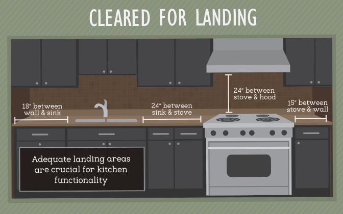 Countertop Landing Areas - Kitchen Layout