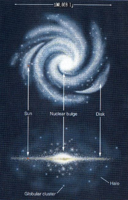 The Milky Way Galaxy ~  a spiral galaxy consisting of over  400 billion stars , plus gas and dust arranged into three general components as shown to the left:        The halo - a roughly spherical distribution which contains the oldest stars in the Galaxy,      The nuclear bulge and Galactic Center.      The disk, which contains the majority of the stars, including the sun, and virtually all of the gas and dust