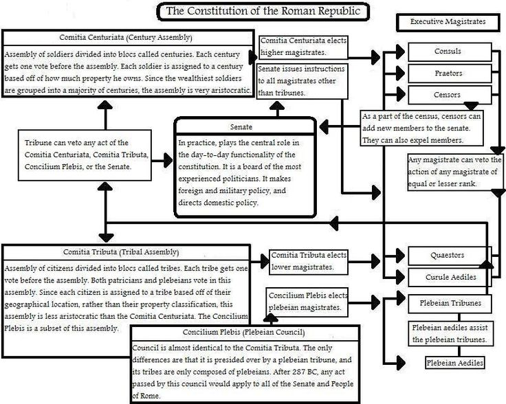 the political structures of the roman The great roman empire: he re-established political and social stability and augustus's main task was to create and staff new administrative structures for.