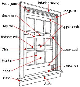 Window Parts & Diagrams