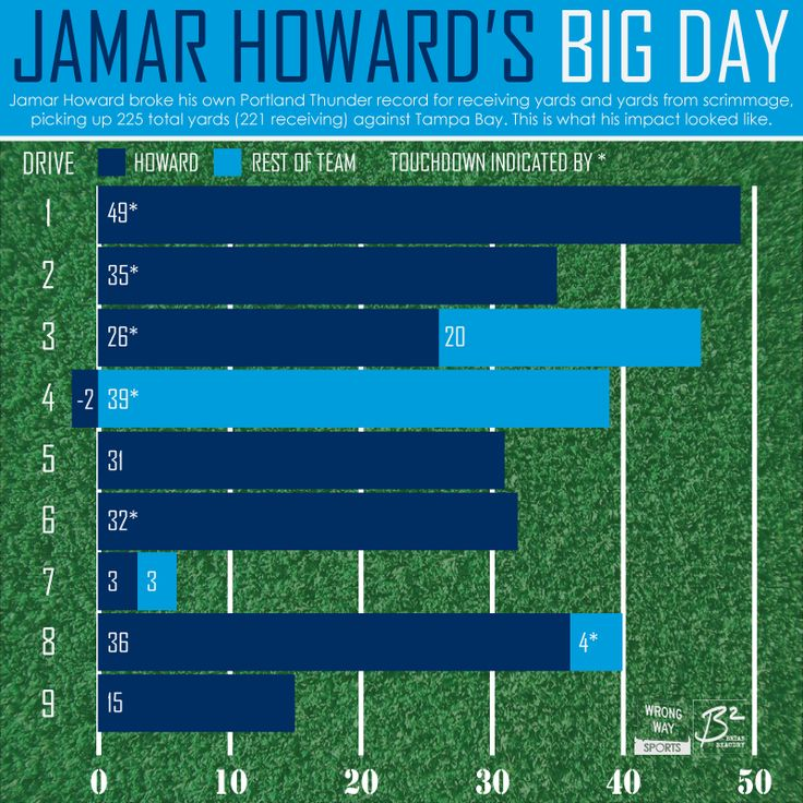 Jamar Howard was responsible for 225 yards from scrimmage against the Storm, setting a franchise record. Here's a breakdown of his stats by drive.