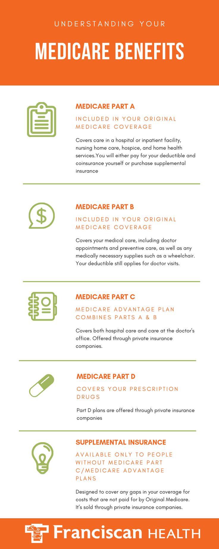 Understanding Your Medicare Benefits