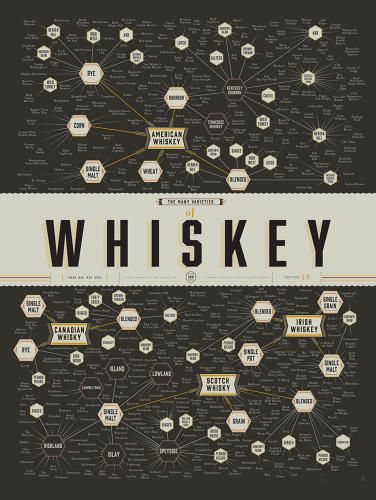 Here's the Wonderful World Of Whiskey, an #infographic via @Co.Design.