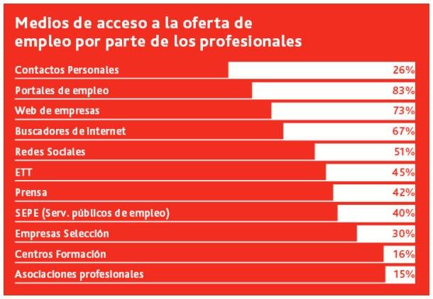 Las empresas prefieren la red para la búsqueda de profesionales. ¿Dónde se anuncian las vacantes? #empleo #emprender #startups