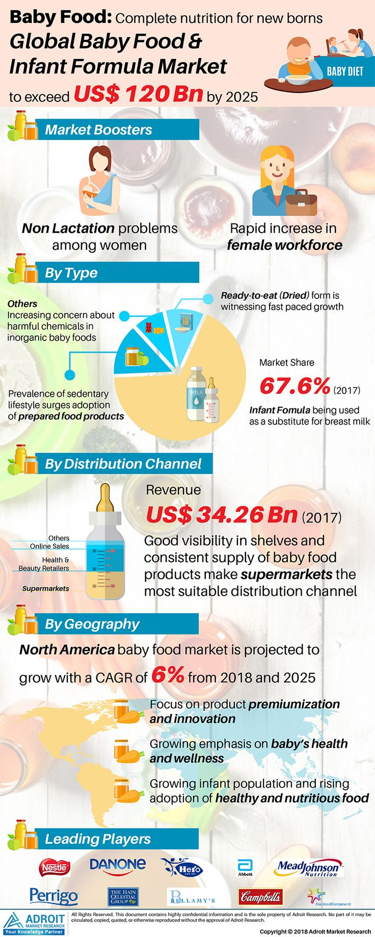 Global Baby Food And Infant Formula Market 2019 Demand Overview By Nutritional Variations Type Application Baby Food Recipes Baby Formula Organic Baby Food
