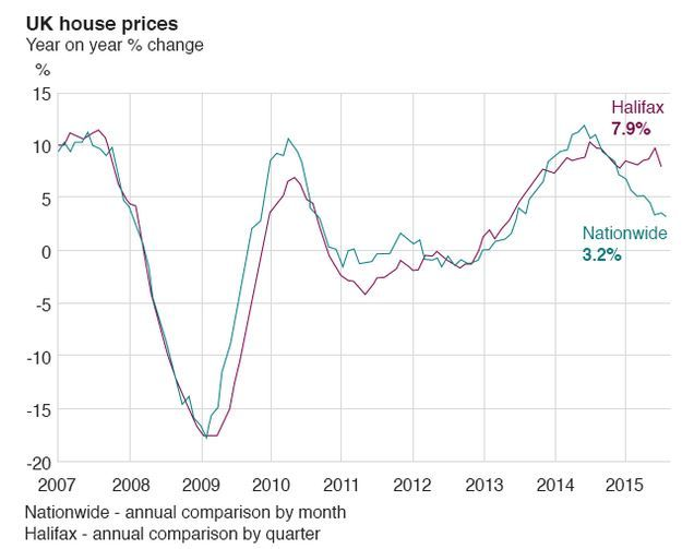 UK annual house price growth lowest since June 2013 | SG PropTalk