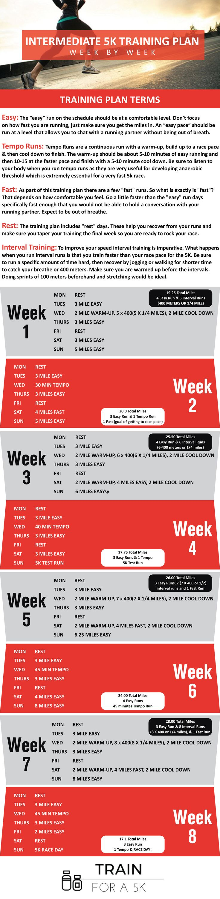 This Intermediate 5K training plan is designed for runners who are looking to finish at specific time. It's designed for runners who are finishing 5K's under 25 minutes. This training plan offers interval training days, short runs and longer runs to help you build stamina. This training plan was developed to help you hit a target time goal.