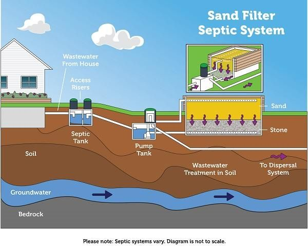 How A Recirculating Sand Filter System Works In 2020 Septic System Septic Tank Groundwater