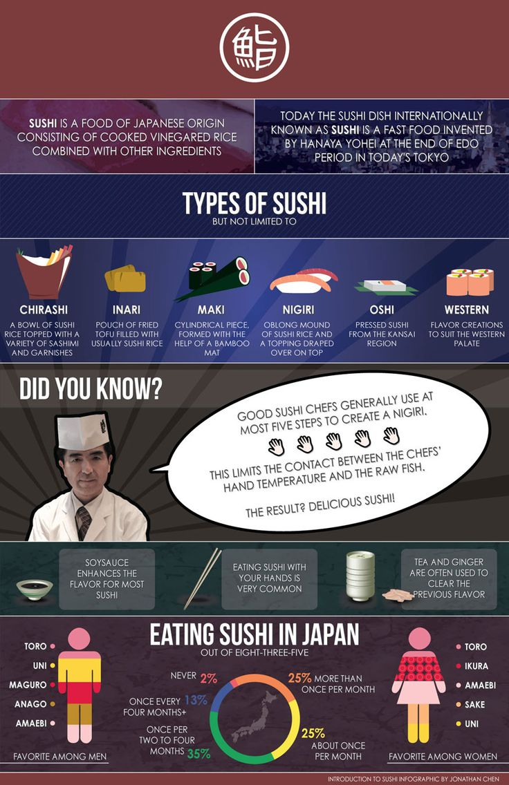 48 Best Sushi Infographics Images On Pinterest Japanese